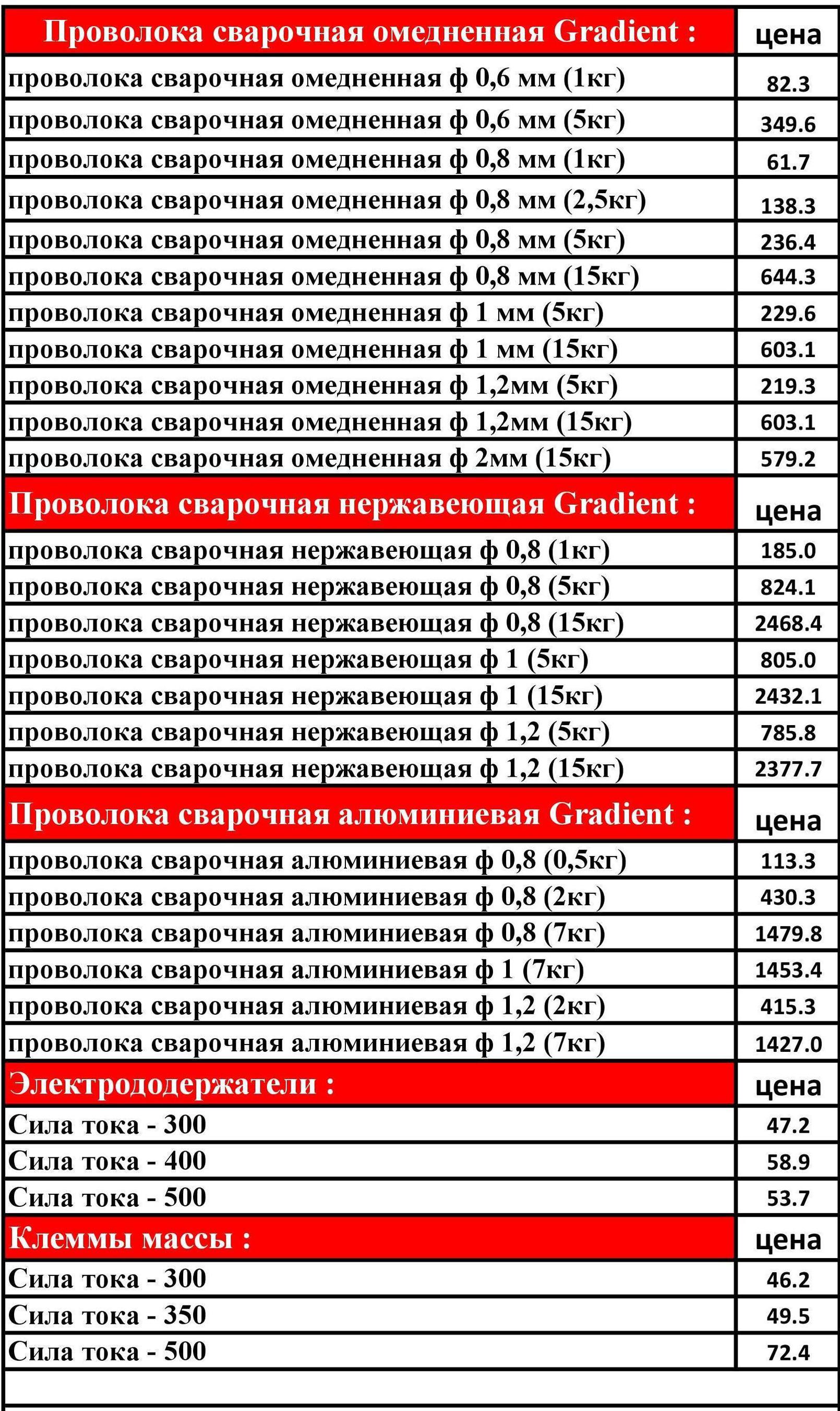 Сварочная проволока обмедненная ООО Автостройка